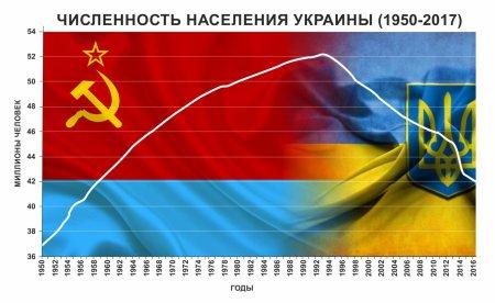 Украина: страшные цифры краха страны (ИНФОГРАФИКА)