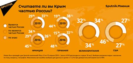 Более трети европейцев считают Крым российским (РЕЗУЛЬТАТЫ ОПРОСА)