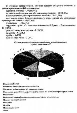 Экс-депутат Рады опубликовал документы о преступлениях ВСУ на Донбассе (ФОТО)