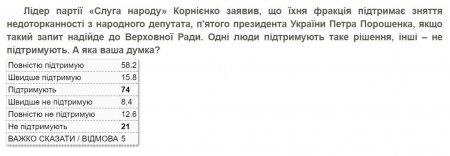 Украинцы поддерживают снятие неприкосновенности сПорошенко (РЕЗУЛЬТАТЫ ОПРОСА)