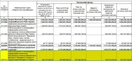 Внезапно: «Офис» Зеленского обходится украинцам дороже, чем администрация Порошенко