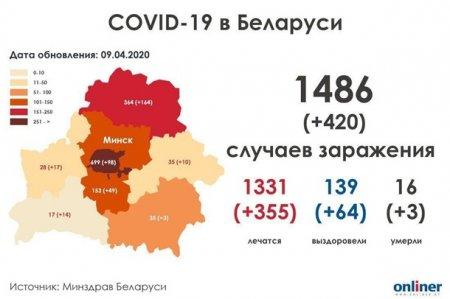 Коронавирус в Белоруссии: прирост почти на треть за сутки (ИНФОГРАФИКА)
