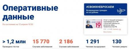 COVID-19: главное к утру в России и мире