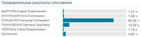 ВАЖНО: Все оппозиционные кандидаты отказались признавать результаты выборов в Белоруссии