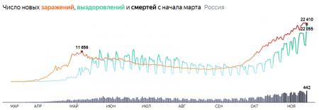 Сотни умерших за сутки: коронавирус в России