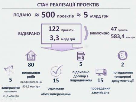 «Зрада зрадная» гуцулам на зависть, или Заметка о чрезвычайной кредитной программе для восстановления Украины (ФОТО)