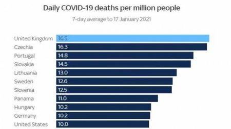 Британский кошмар: страна стала первой вмире посмертности откоронавируса