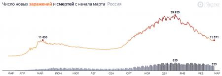 Коронавирус в России: главные цифры на начало марта
