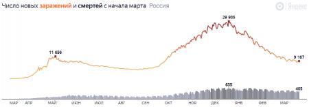 4,5 млн заразившихся: коронавирус в России