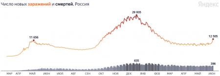 Максимальный прирост с февраля: коронавирус в России