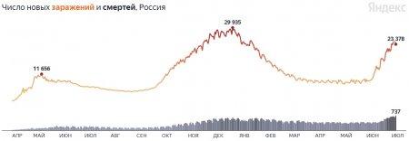 Снова антирекорд смертей, преодолён новый порог: коронавирус в России