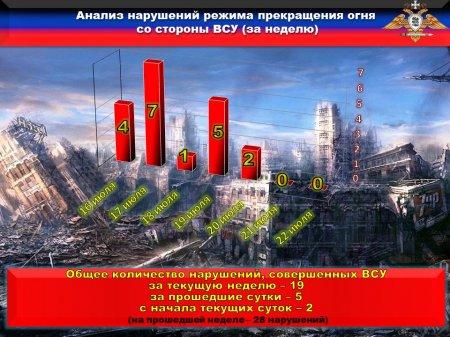СБУ задержала «волонтёров», продававших оружие националистам: сводка сДонбасса (ФОТО)