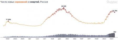 150 тыс. жертв: коронавирус в России